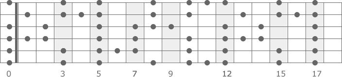 A Blues Pentatonik Tonleiter Skala